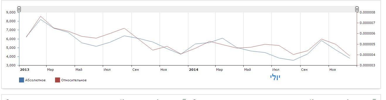 תיירות רפואית מרוסיה נתונים סטטיסטיקה 2014 2015 2