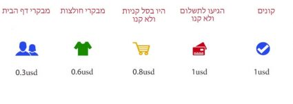 רימרקטינג דינמי dynamic remarketing